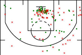 Basketball Shot Chart Hubie Brown And Using Shot Charts To Improve Shooting