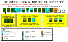 Chart Of Revelation Timeline End Time Charts Graphs And Timelines Thomas Taylor Ministries