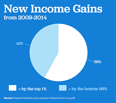 essays wealth income prosperity power and inequality wealth in 20150817 charts 3 1