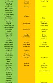 Doterra Vs Young Living Comparison Chart Plant Therapy