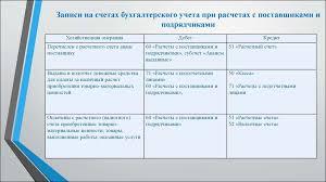 Бухгалтерский учет и аудит расчетов с поставщиками и подрядчиками   Записи на счетах бухгалтерского учета при расчетах с поставщиками и подрядчиками