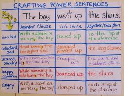 Complex Sentence Anchor Chart From Bland To Grand Writing Power Sentences Students Will