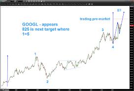 Google Googl Beats Earnings Higher Price Targets In View