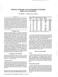 Apple Brix Chart Influence Of Storage On The Composition Of Clarified Apple Juice