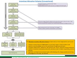 harmful intensives allocation schema