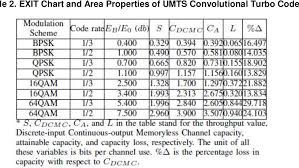 Table 2 From Performance Evaluation Of Turbo Codes In High