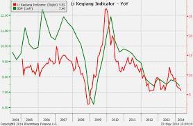 Measuring The Markets Expectations For China Investing Com