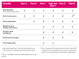 aetna care supplement plans chart