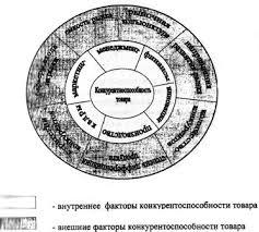 Анализ и оценка конкурентоспособности организации курсовая  Методологический подход к оценке внешней и внутренней конкурентоспособности организации базируется на логической схеме приведенной на рисунке 1 1