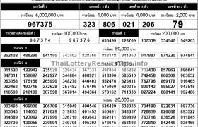 Thai Lottery Today Live Result Tips 16 December 2019