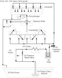 Oil Flow Diagram Porsche Y Autos