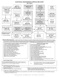 Computer Science Ucsc Curriculum Chart Ee Bs Curriculum 05