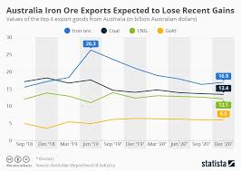 Chart Australias Most Important Export Good Dwindles In