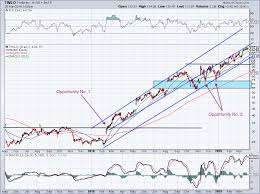Twlo Chart Twilio Stock Is A Must Buy On Any Market Correction