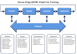 Designing And Implementing Training Programs Training Solutions Novus Origo