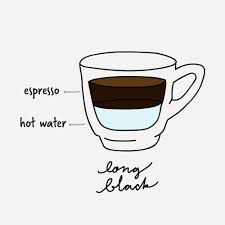 Jump to navigation jump to search. The 18 Different Types Of Coffee Drinks Explained