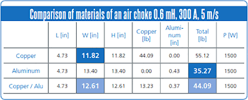 Hybrid Degree Chart Reo Usa Introduces Mix N Match Hybrid Reactors