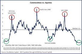 Dow Vs S P Vs Nasdaq Chart Commodities Vs Equities S P 500 Index Marketing Investing