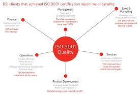 cie av solutions bsi iso certification cie group bsi clients that achieved iso 9001 certification report major benefits