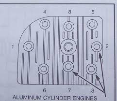 Clean Aluminum Bolt Torque Chart 2019