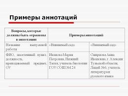 Примеры аннотаций Презентация  Примеры аннотаций