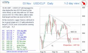 Usd To Clp Chart Forex Analysis Chart Usd Clp Update Still Looking Lower