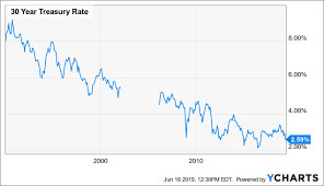 30 Year Bond Interest Rate Chart No Hunger Like Yield Hunger This Bond Bull Could Run A Lot