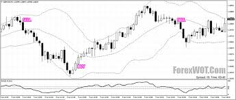 Bollinger Bands 5 Minute Chart 5 Minute Forex Scalping System With Rsi And Bollinger Bands