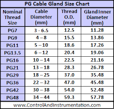 Cable Size Chart Armoured Cable Gland Sizes And Advice Guide