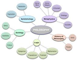 intro to philosophy notes index timeline of western intellectual history philosophy chart acircmiddot epistemology chart
