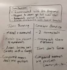 Ionic And Covalent Bonds Venn Diagram Science Notebooking Strategy The Box And T Ms Rachel Davis