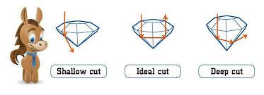 Diamond Description Chart Diamond Quality Chart Prices Clarity Cut Color
