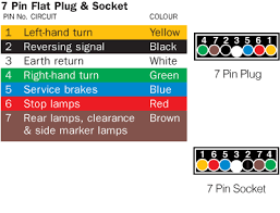 wiring diagram for trailer 7 pin flat plug diagram 7 pin flat trailer plug wiring diagram nz trailer lights wiring diagram 7 pin australia tciaffairs