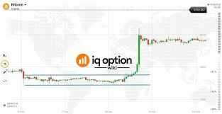 Bitcoin Option Chart Guide To Trading Bitcoin On Iq Option Iq Option Wiki