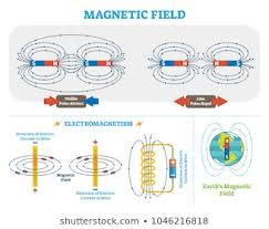 Charts Related To Physics Physics Images Stock Photos Vectors Shutterstock