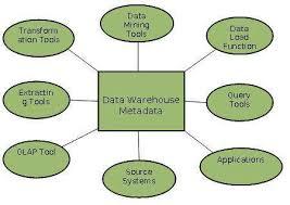 role of metadata data warehouse analyst job description