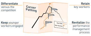 aligning performance management career pathing dennis partners differentiate the company from competitors organizations that do not invest in training and development of their human capital lose valuable candidates to