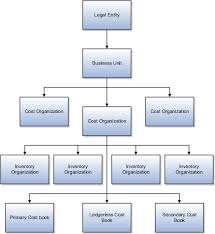 Manager Inventory Chart Oracle Fusion Applications Cost Accounting And Receipt