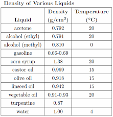 Liquid Density Chart 6c Class Blog Science Experiment Density Tower By Aoi