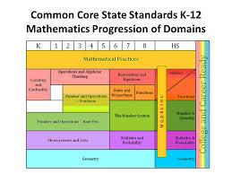 Common Core Math Progressions Chart Elementary Liaison Meeting January 2015 Presenter Simi