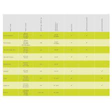 Edelrid Harness Size Chart Edelrid Visor