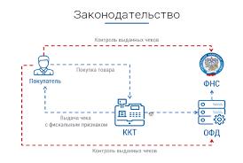 Онлайн кассы для ЕНВД Нюансы применения на практике Как работает онлайн касса