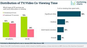 Gfk Distribution Video Co Viewing Time Jan2019 Marketing