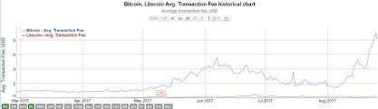 Bitcoin Transaction Fee Chart How To Get Bitcoin To Usd Litecoin To Bitcoin Chart