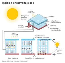Photovoltaics And Electricity U S Energy Information