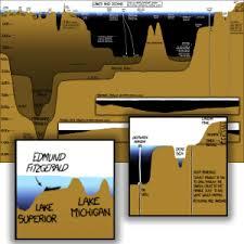 Lakes Oceans Poster Ocean Depth Ocean Depth Chart
