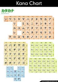 Kanji Chart With Stroke Order 27 Katakana Charts Stroke Order Mnemonics Practice And
