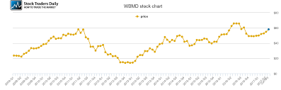 Webmd Health Price History Wbmd Stock Price Chart