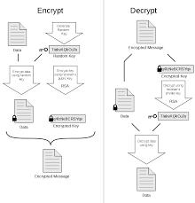 Pretty Good Privacy Pretty Good Privacy Wikiwand