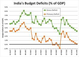 Indias Disappearing Deficit Whats Putting Modi In The